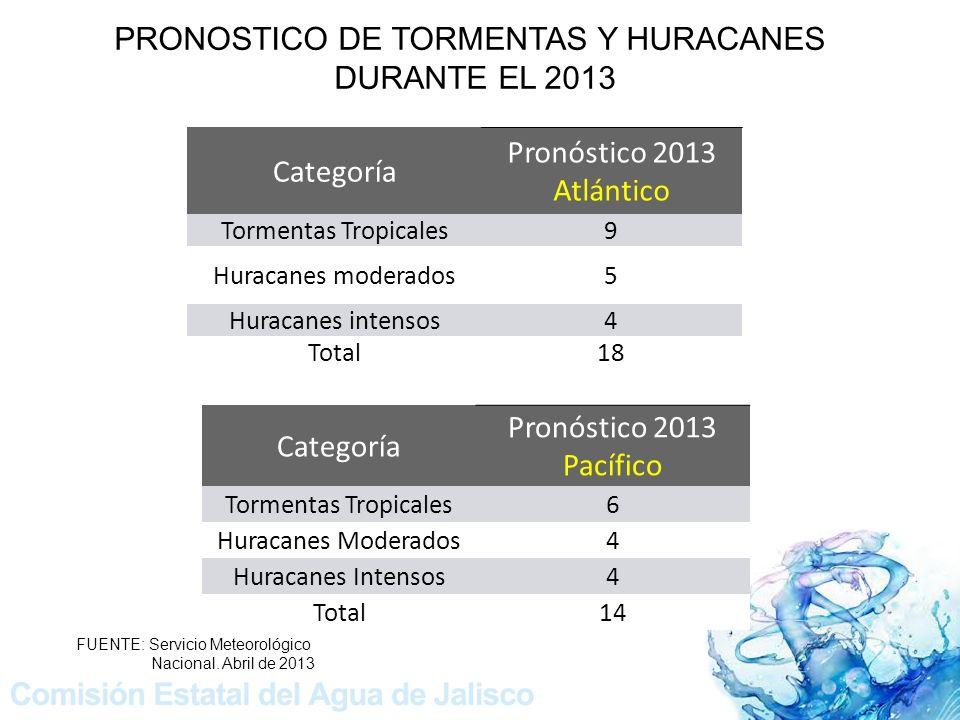PRONOSTICO DE TORMENTAS Y HURACANES