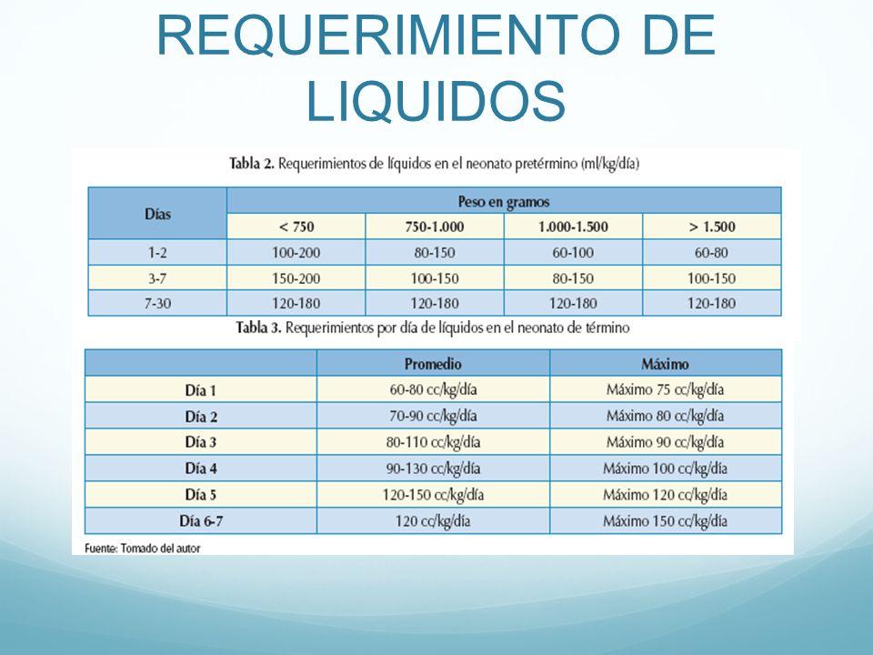 REQUERIMIENTO DE LIQUIDOS