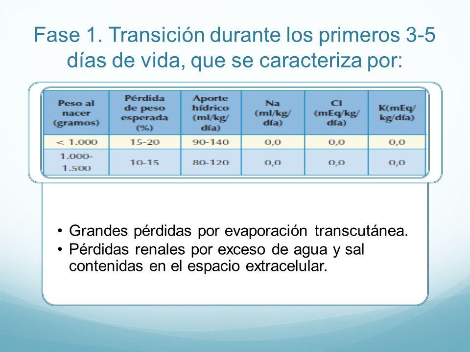 Fase 1. Transición durante los primeros 3-5 días de vida, que se caracteriza por: