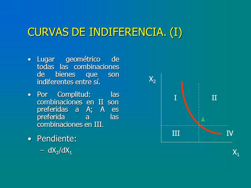 CURVAS DE INDIFERENCIA. (I)