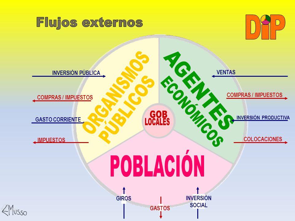 I P D Flujos externos ECONÓMICOS AGENTES ORGANISMOS PÚBLICOS GOB