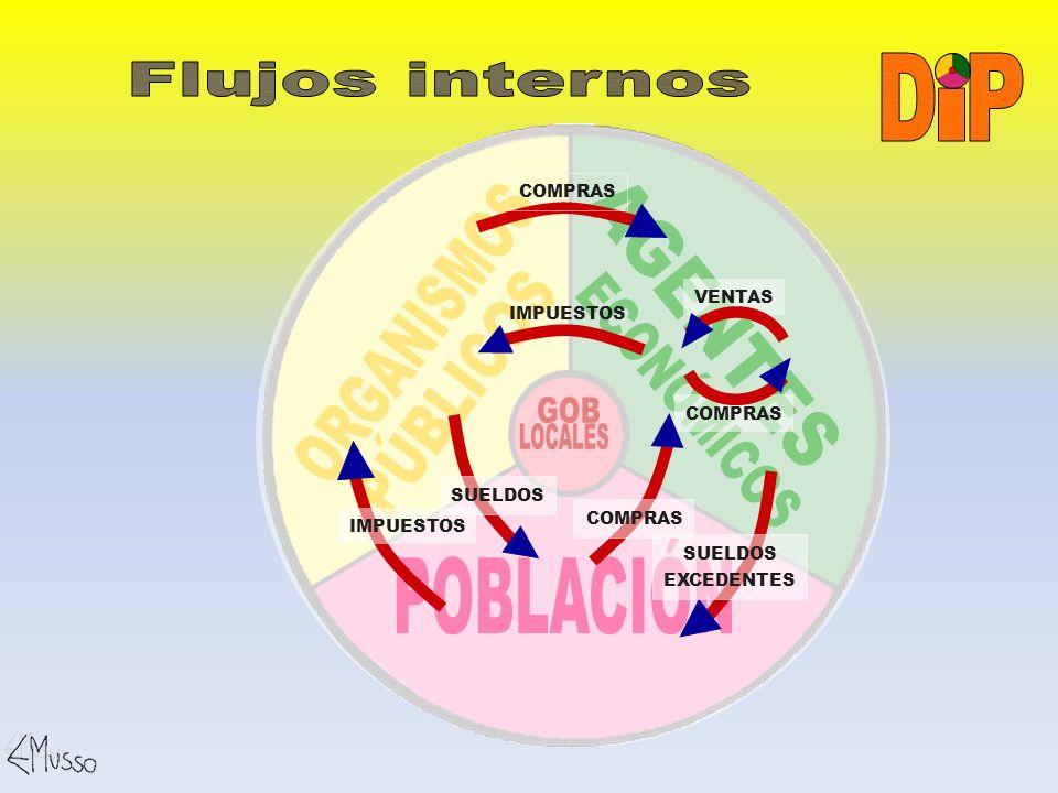 I P D Flujos internos ECONÓMICOS AGENTES ORGANISMOS PÚBLICOS GOB