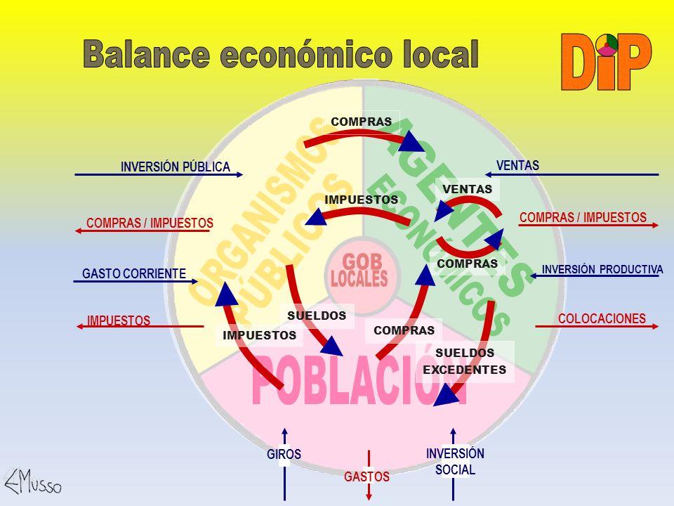 Balance económico local