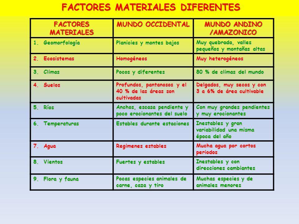FACTORES MATERIALES DIFERENTES MUNDO ANDINO /AMAZONICO