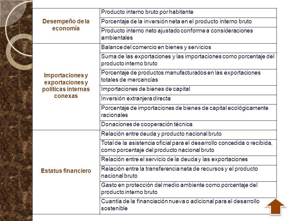 Desempeño de la economía Producto interno bruto por habitante
