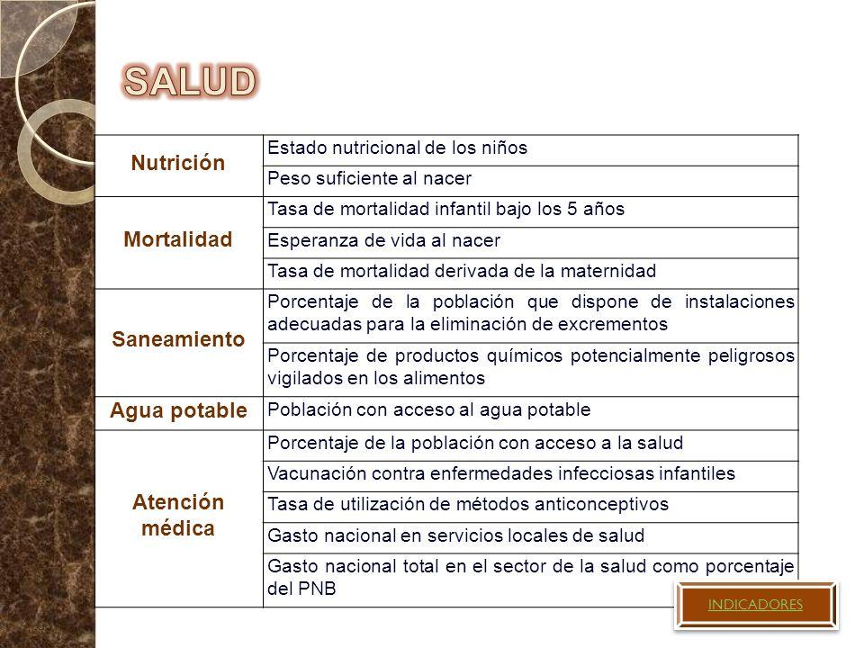 SALUD Nutrición Mortalidad Saneamiento Agua potable Atención médica