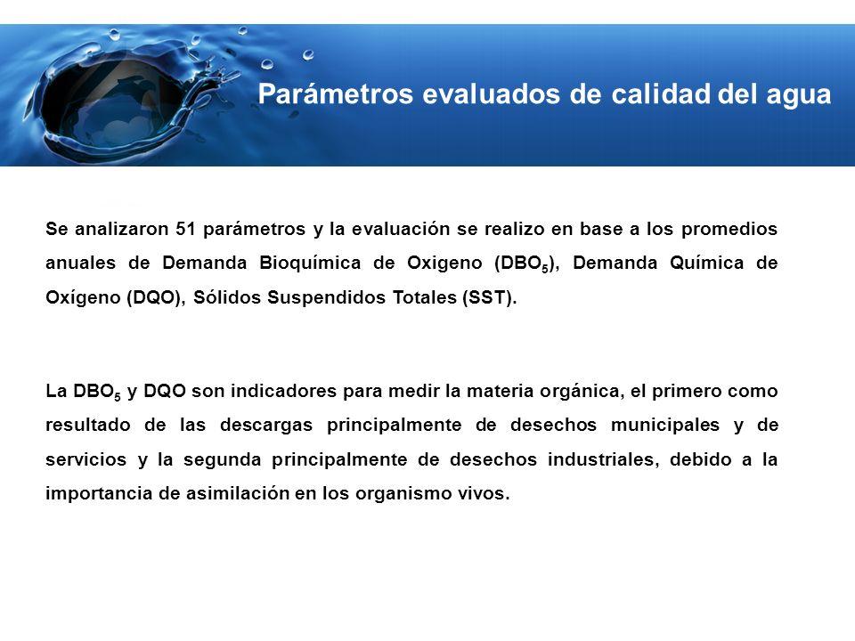 Parámetros evaluados de calidad del agua