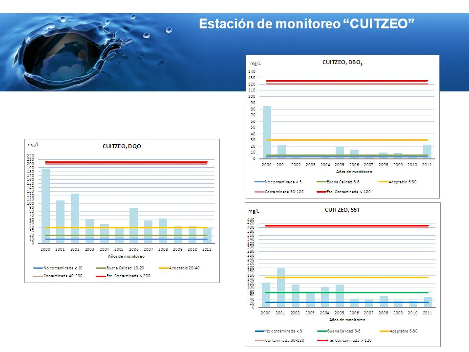 Estación de monitoreo CUITZEO