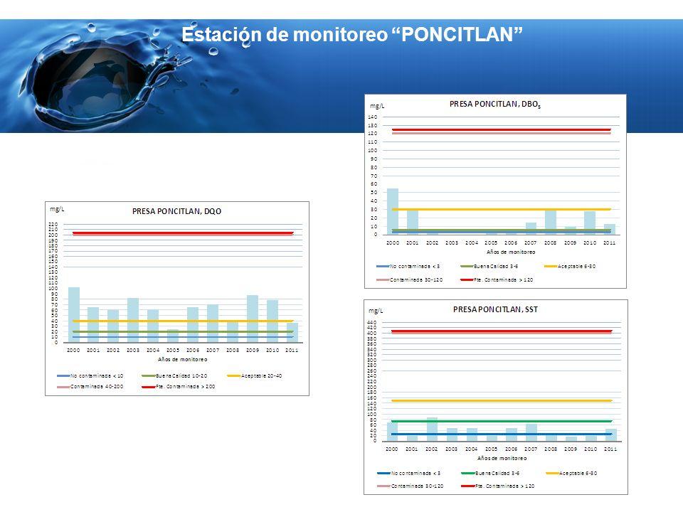 Estación de monitoreo PONCITLAN