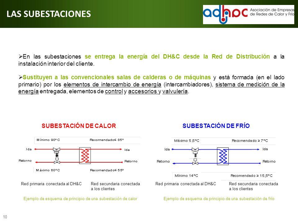LAS SUBESTACIONES En las subestaciones se entrega la energía del DH&C desde la Red de Distribución a la instalación interior del cliente.
