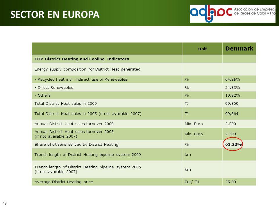 SECTOR EN EUROPA Denmark Unit