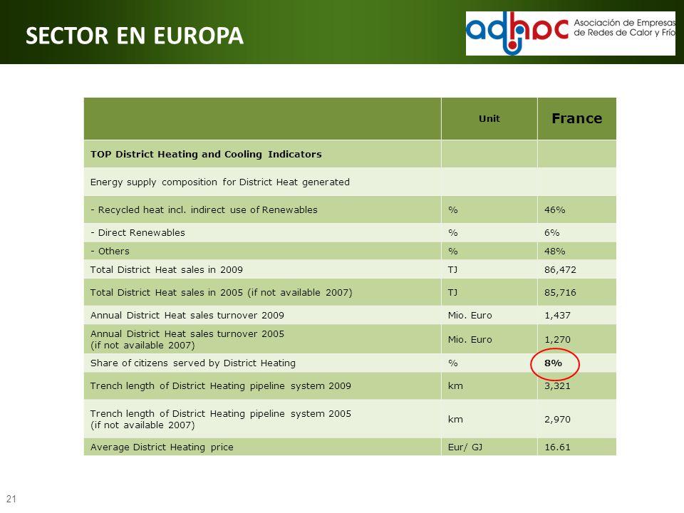SECTOR EN EUROPA France Unit