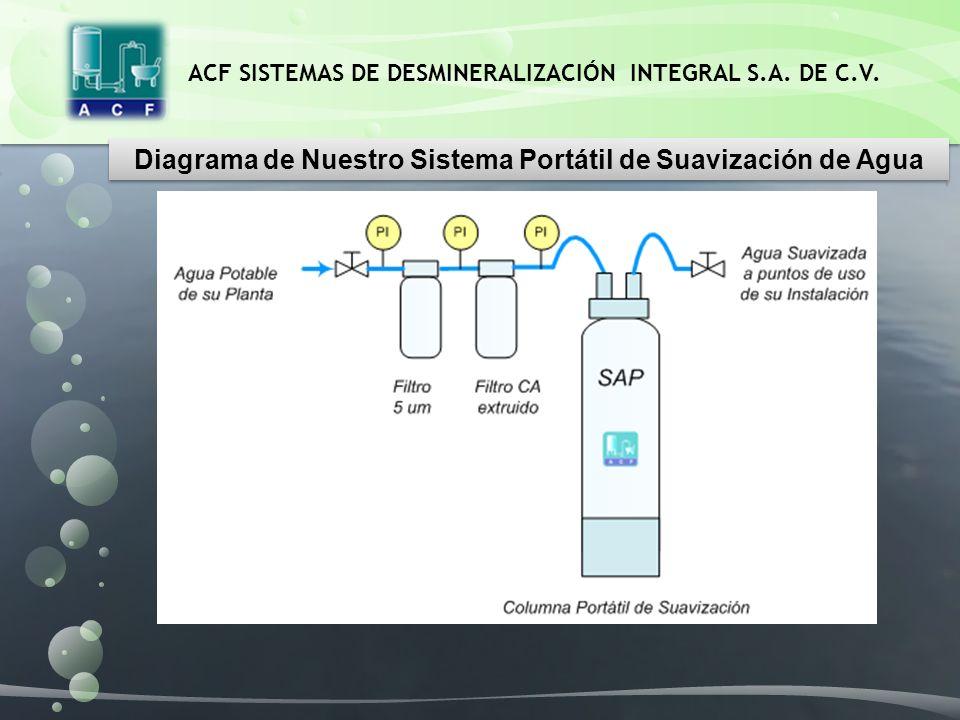 Diagrama de Nuestro Sistema Portátil de Suavización de Agua