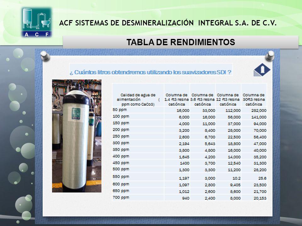 TABLA DE RENDIMIENTOS