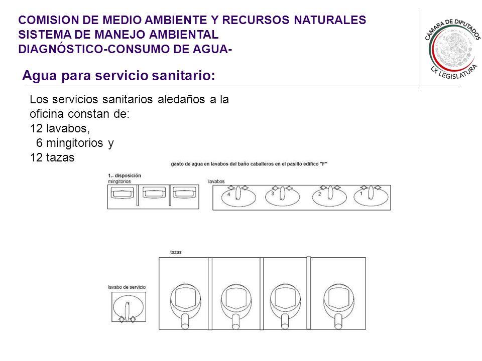 Agua para servicio sanitario: