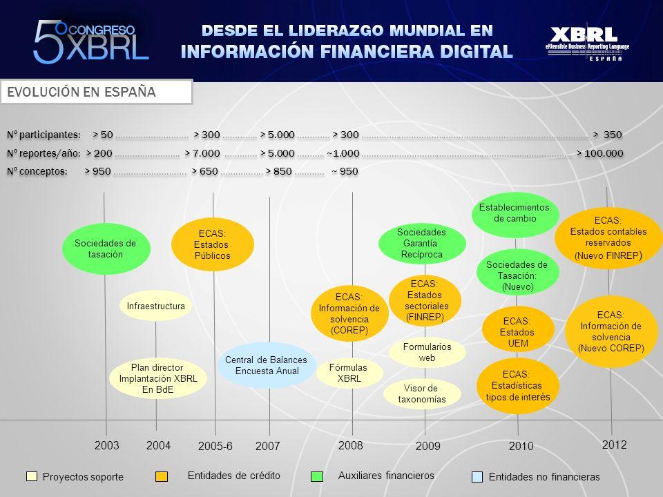 EVOLUCIÓN EN ESPAÑA Nº participantes: > 50 …………………….…. > 300 ………….. > 5.000 …….…… > 300 ………………………………………………………….………………….... > 350.