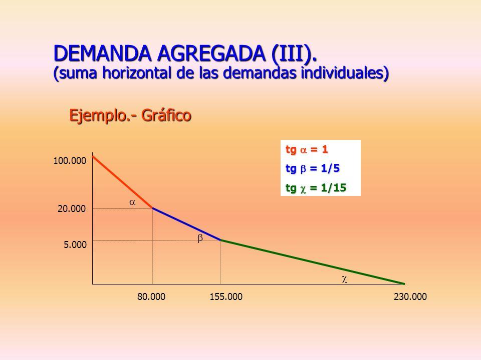 DEMANDA AGREGADA (III). (suma horizontal de las demandas individuales)