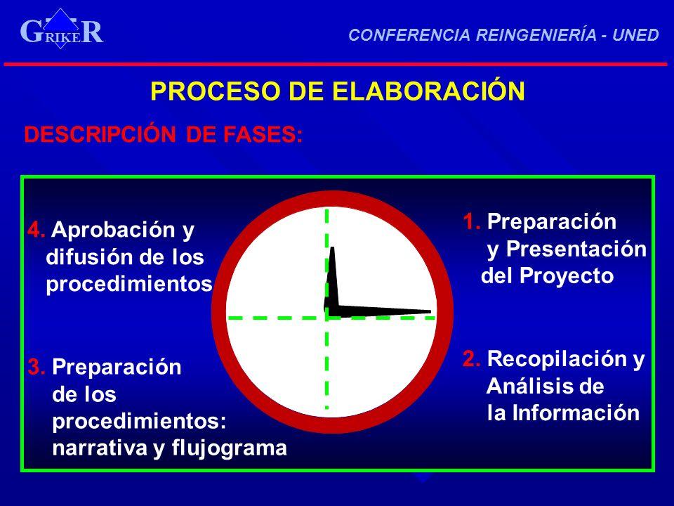 G PROCESO DE ELABORACIÓN DESCRIPCIÓN DE FASES: 1. Preparación