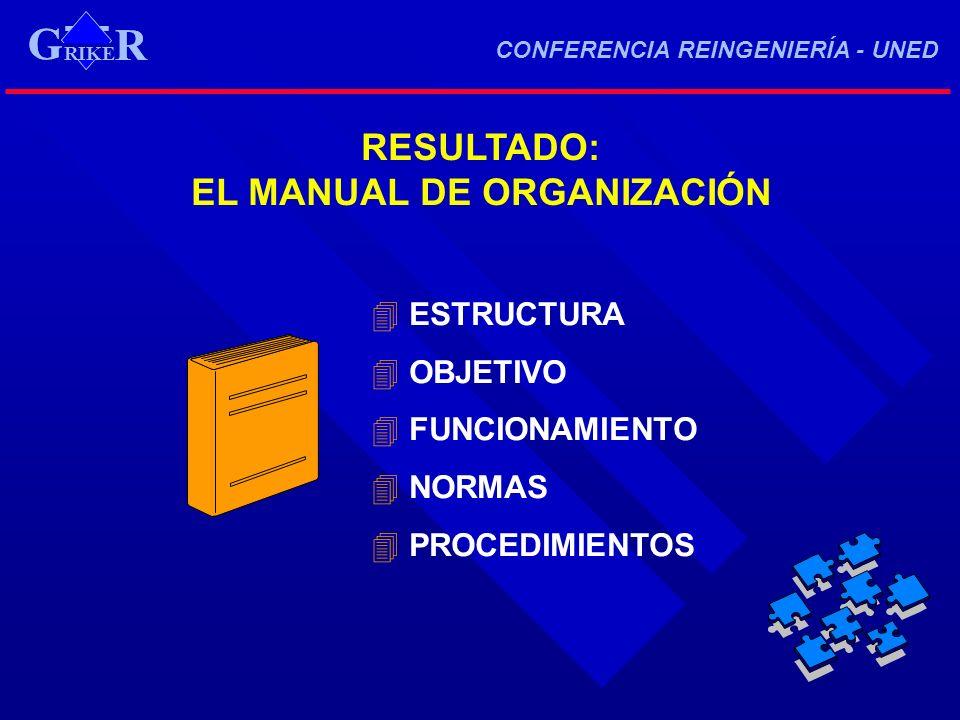 EL MANUAL DE ORGANIZACIÓN