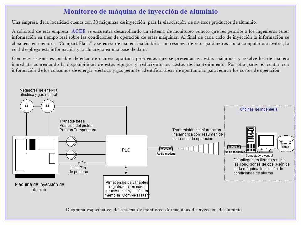 Monitoreo de máquina de inyección de aluminio