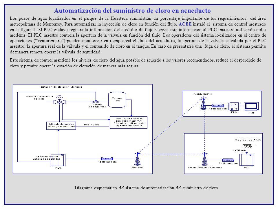 Automatización del suministro de cloro en acueducto