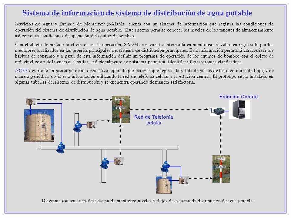 Sistema de información de sistema de distribución de agua potable