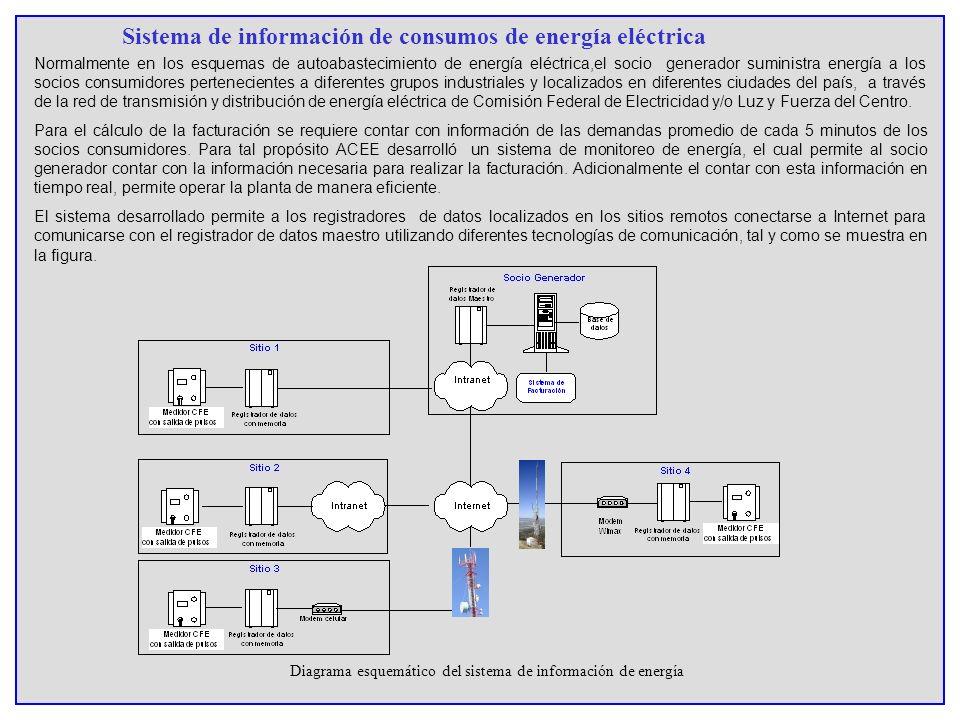 Sistema de información de consumos de energía eléctrica