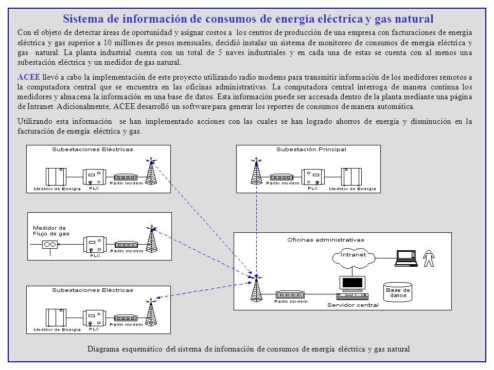 Sistema de información de consumos de energía eléctrica y gas natural