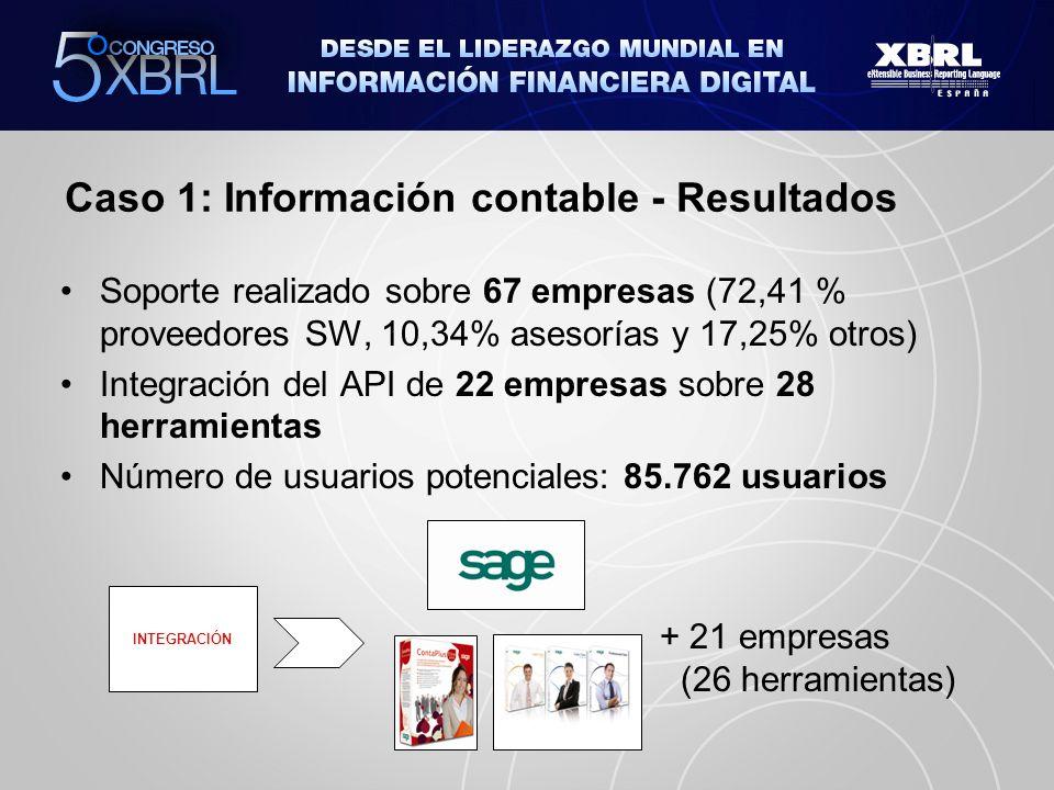 Caso 1: Información contable - Resultados
