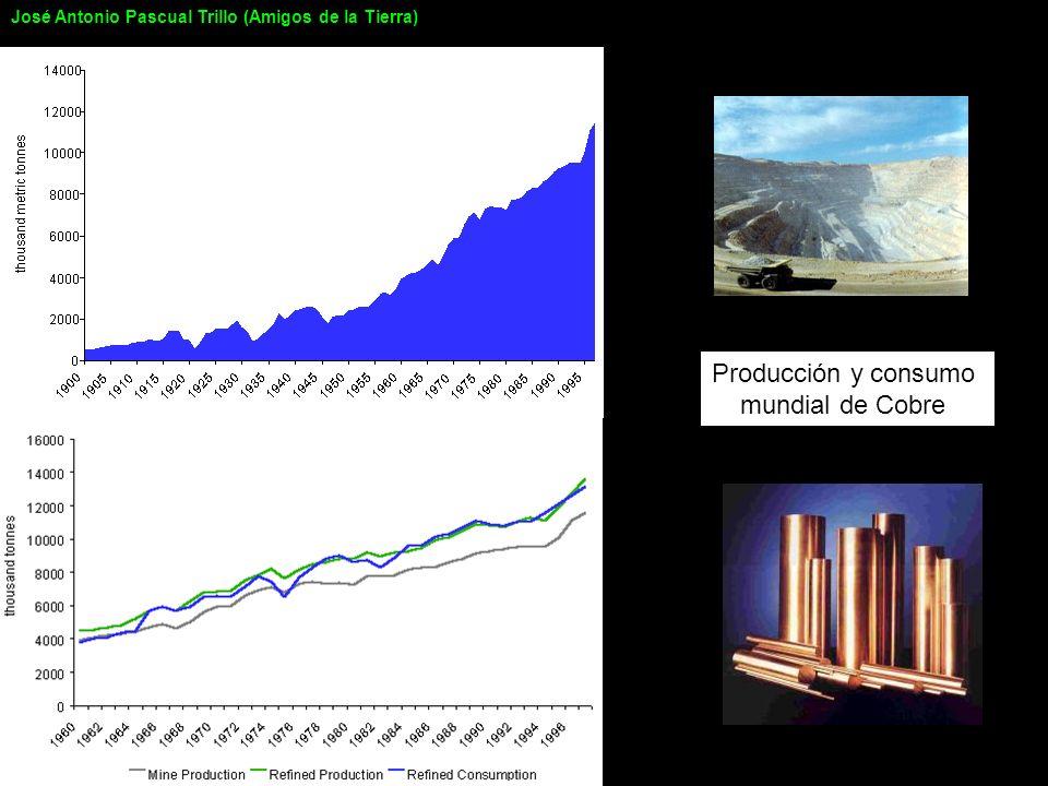 Producción y consumo mundial de Cobre