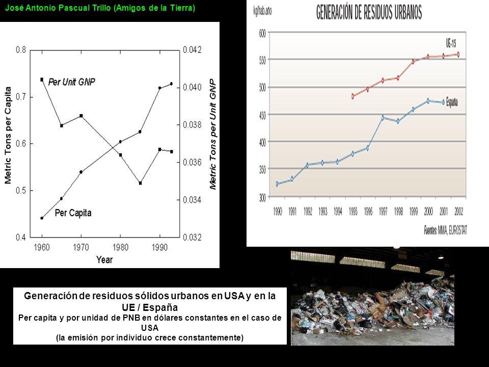 Generación de residuos sólidos urbanos en USA y en la UE / España