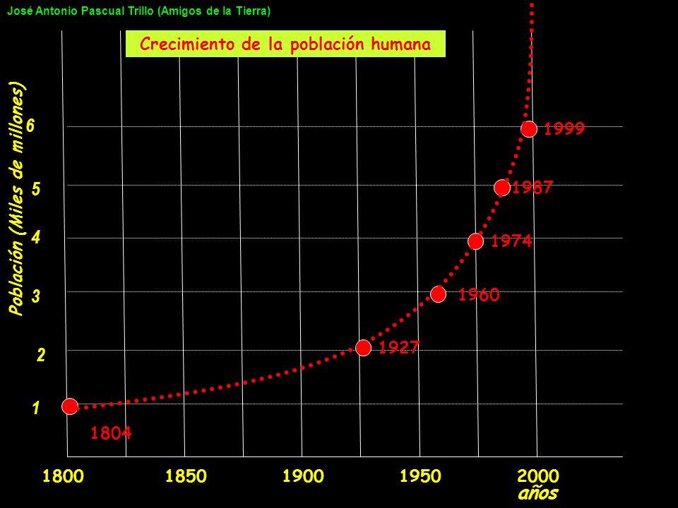 Crecimiento de la población humana