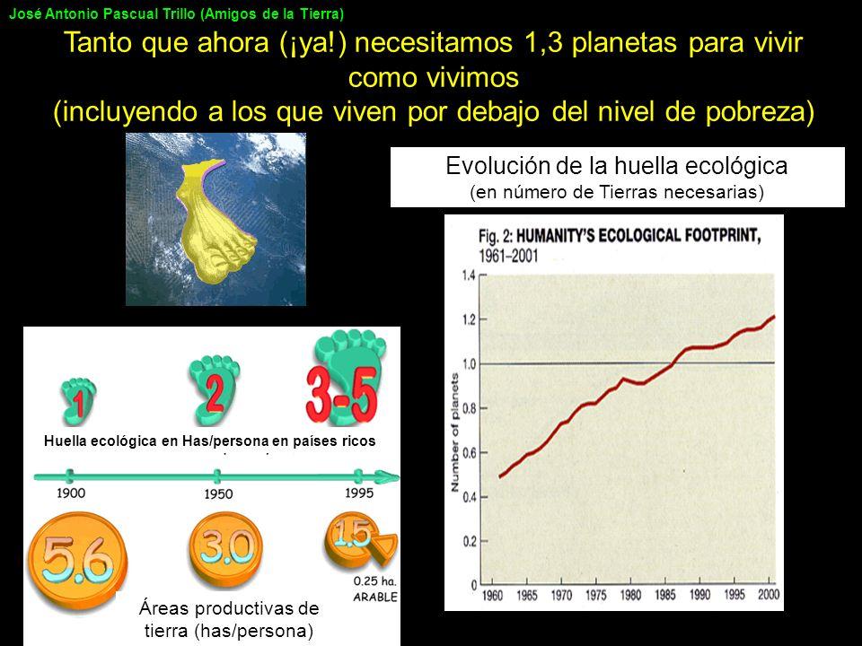 Huella ecológica en Has/persona en países ricos