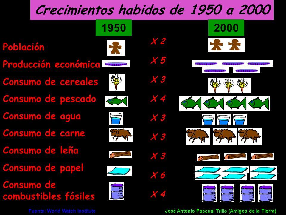 Crecimientos habidos de 1950 a 2000