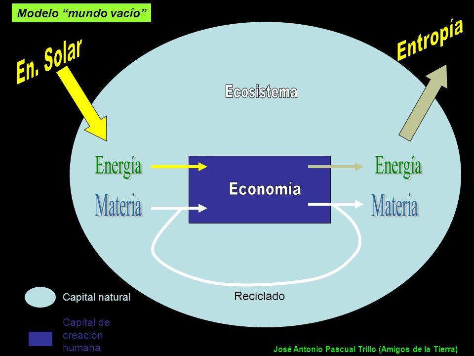 Entropía En. Solar Ecosistema Energía Energía Economía Materia Materia