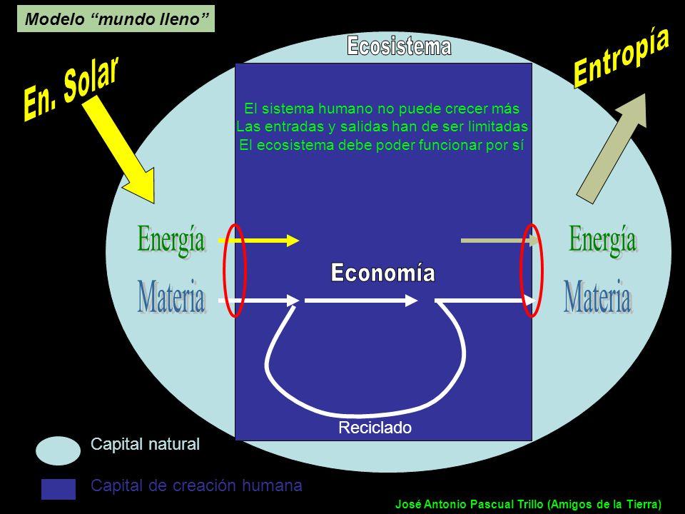 Entropía Ecosistema En. Solar Energía Energía Economía Materia Materia