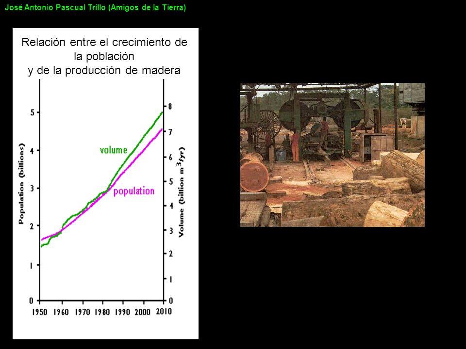 Relación entre el crecimiento de la población