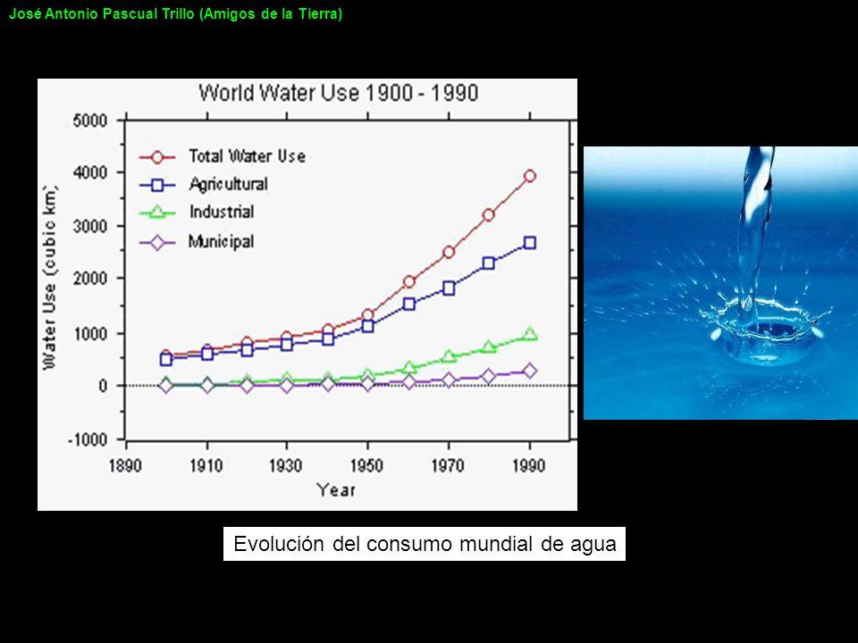 Evolución del consumo mundial de agua