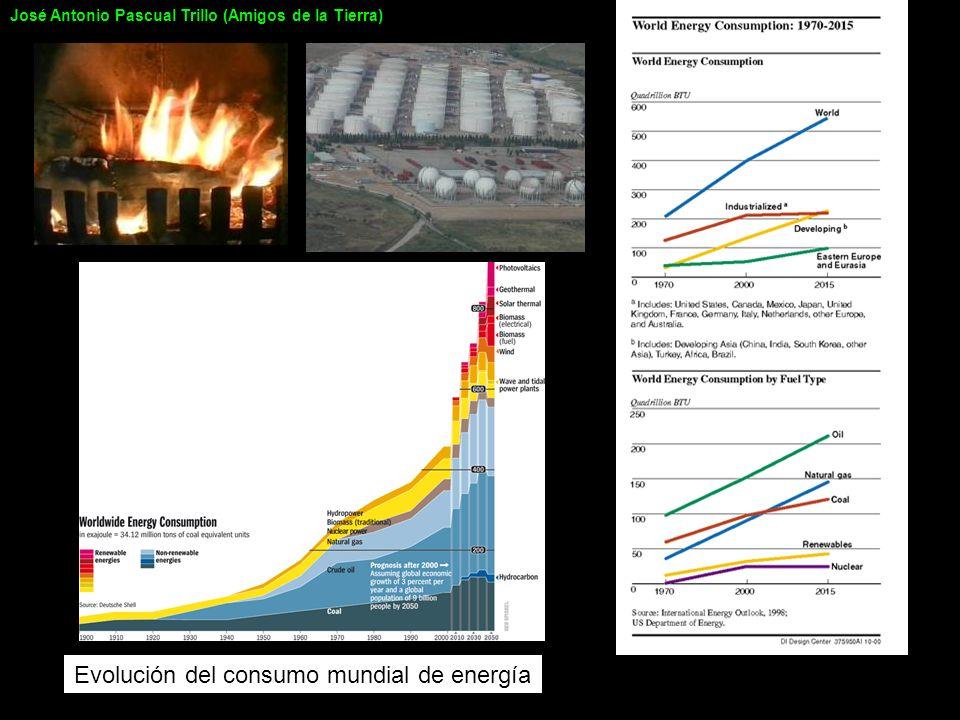 Evolución del consumo mundial de energía