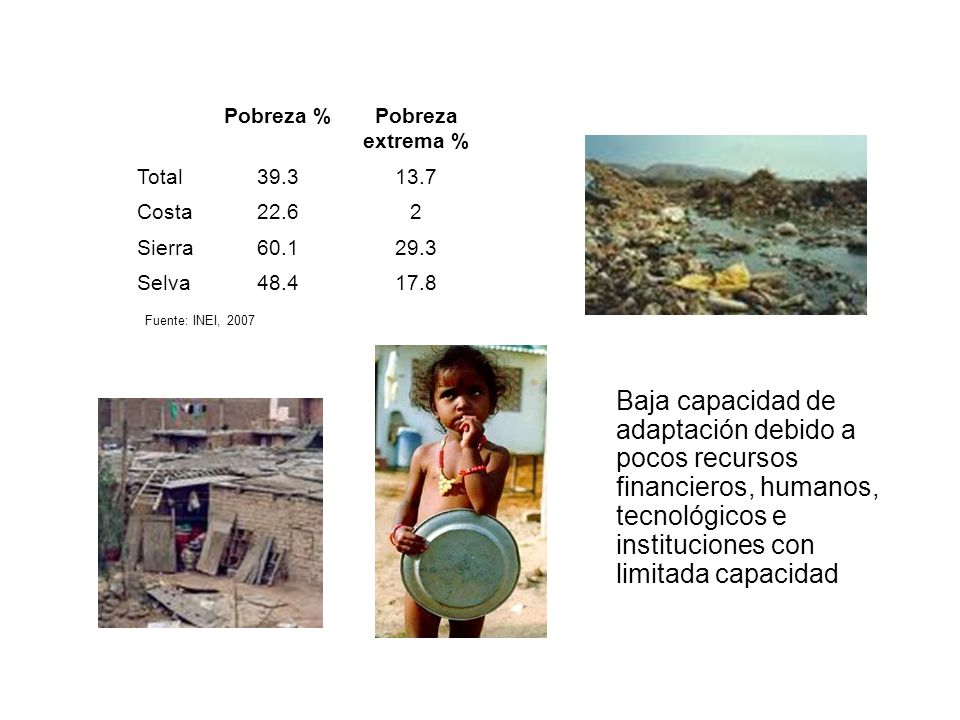 Pobreza % Pobreza extrema % Total. 39.3. 13.7. Costa. 22.6. 2. Sierra. 60.1. 29.3. Selva.