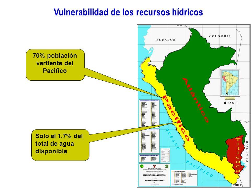 Vulnerabilidad de los recursos hídricos