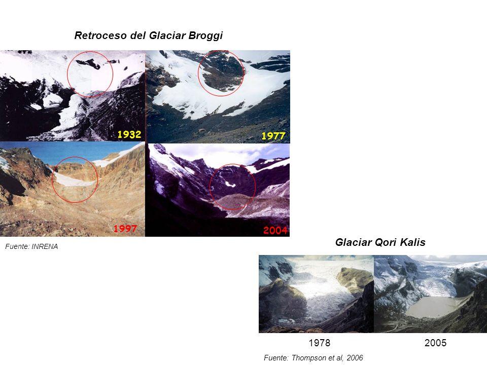 Retroceso del Glaciar Broggi