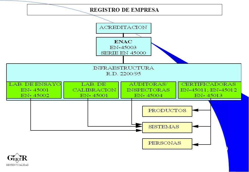 REGISTRO DE EMPRESA GESTIÓN Y CALIDAD