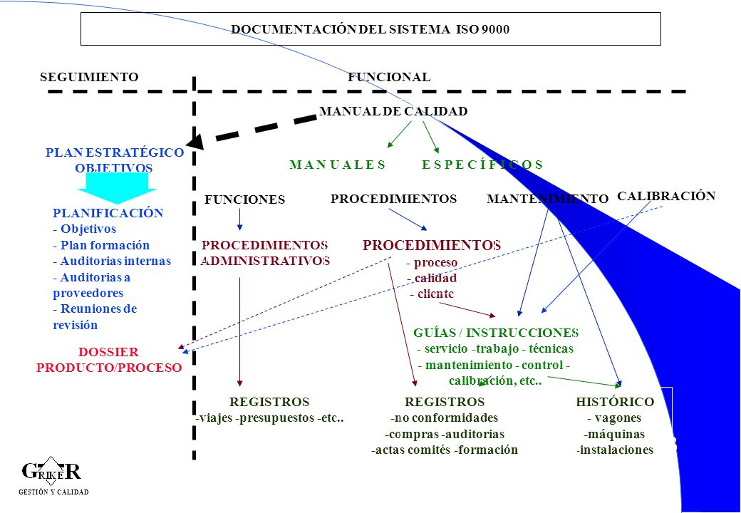 DOCUMENTACIÓN DEL SISTEMA ISO 9000