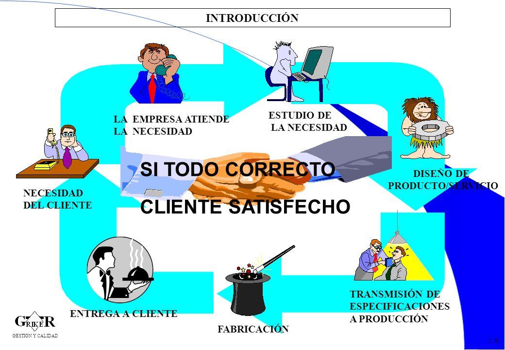 SI TODO CORRECTO CLIENTE SATISFECHO INTRODUCCIÓN ESTUDIO DE