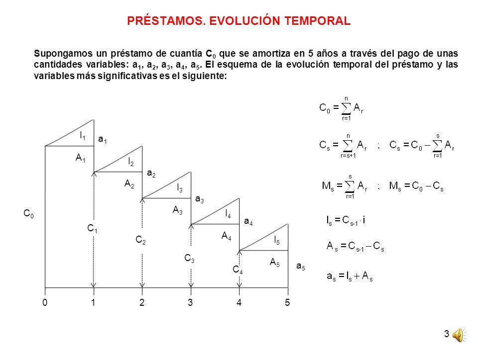 PRÉSTAMOS. EVOLUCIÓN TEMPORAL