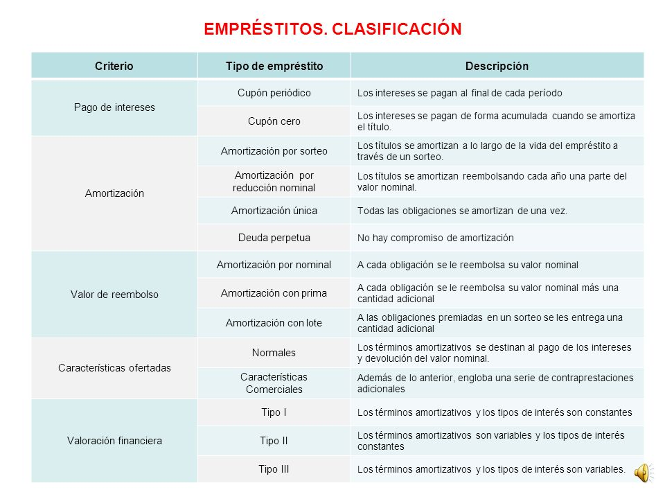 EMPRÉSTITOS. CLASIFICACIÓN