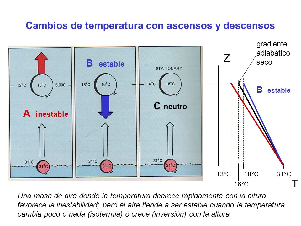 Cambios de temperatura con ascensos y descensos