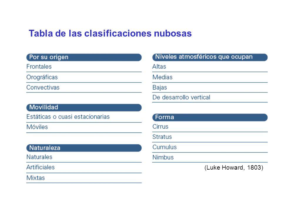 Tabla de las clasificaciones nubosas