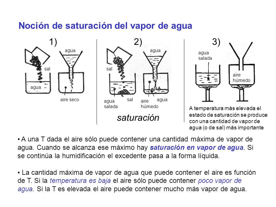 Noción de saturación del vapor de agua